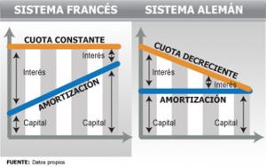 Sistema de amortización Frances